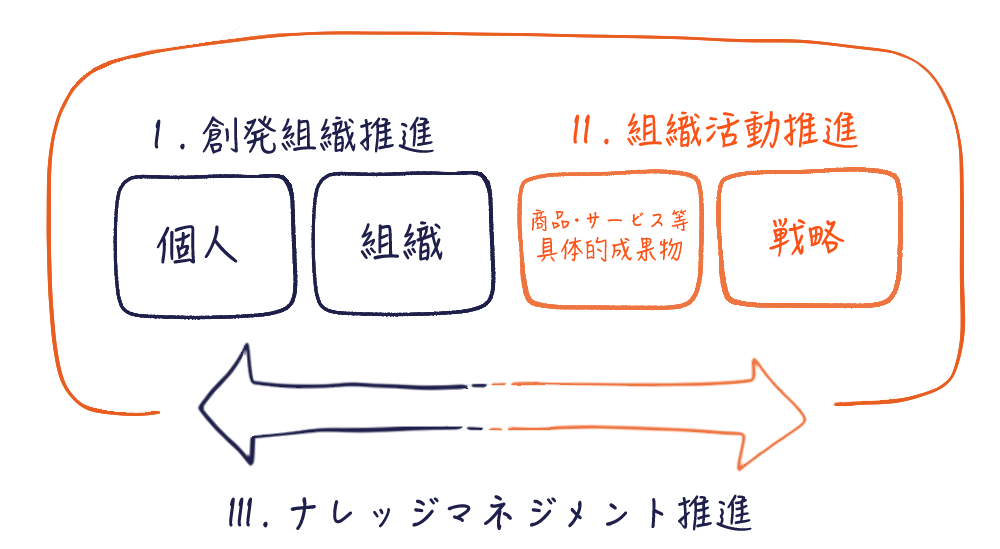 ナレッジマネジメント推進図